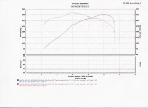 colectores-bmw-m52-grafica-potencia (2)
