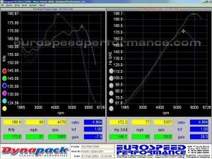 colectores-bmw-m52-grafica-potencia
